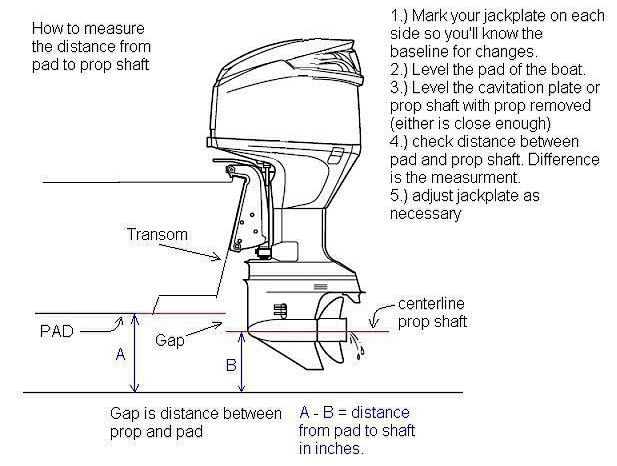 Diagram showing how to measure distance from padto prop shaft
